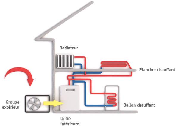 La pompe à chaleur : un marché à fort potentiel dans le mix énergétique